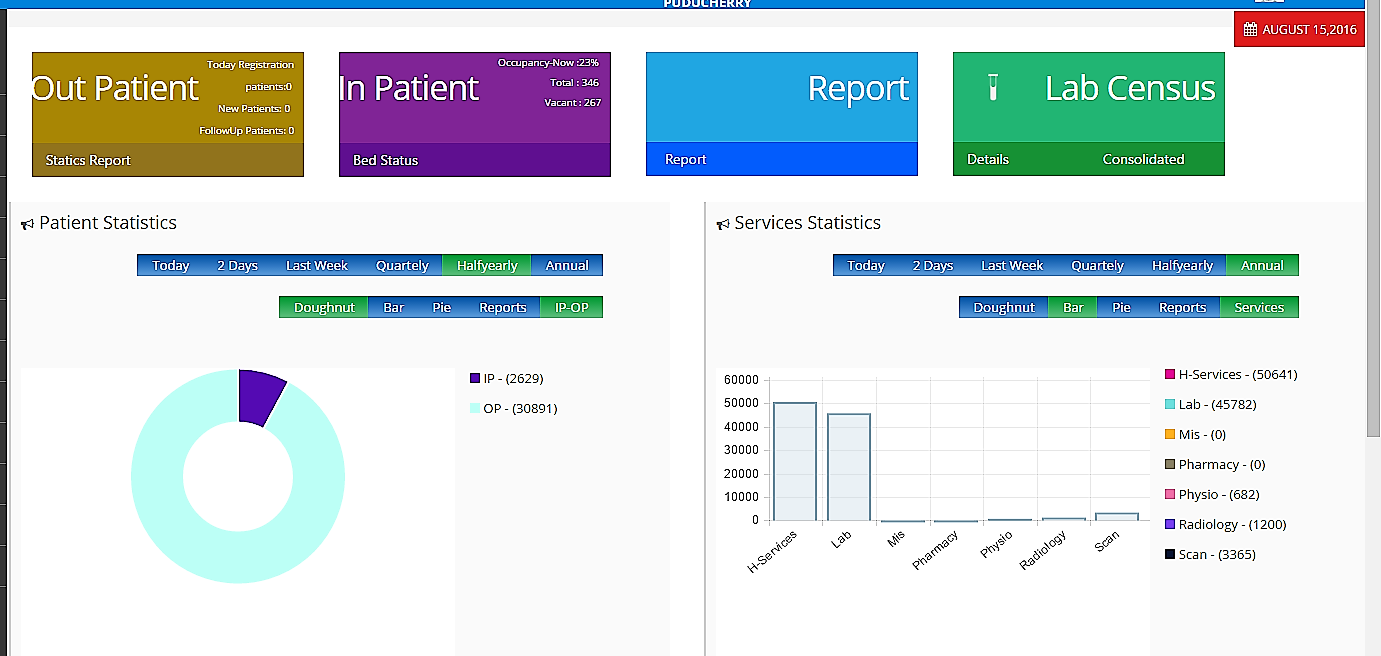 Patient Statistics in Hospital Information Systems