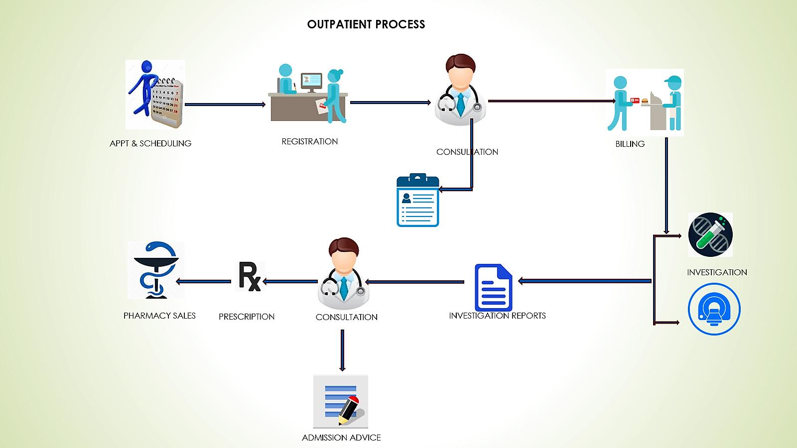 OutPatient Process flow diagram in HMS