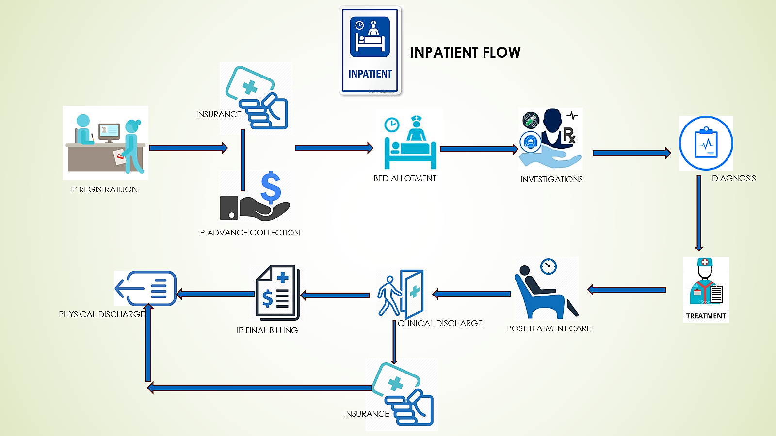 Depiction on InPatient Workflow in HMS