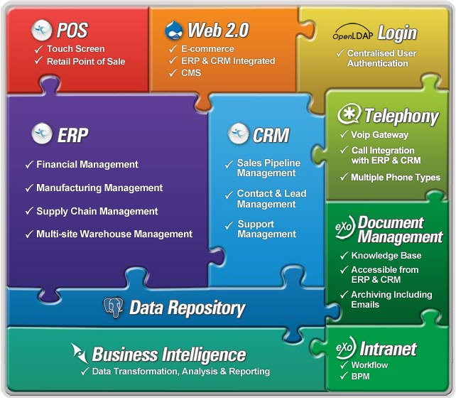 Adempiere Modules in ERP software
